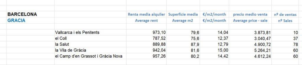 mercado inmobiliario en Gracia